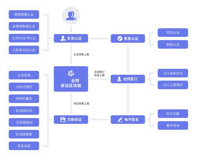 区块链+合同存证