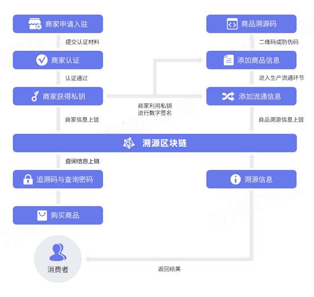 区块链+商品溯源解决方案